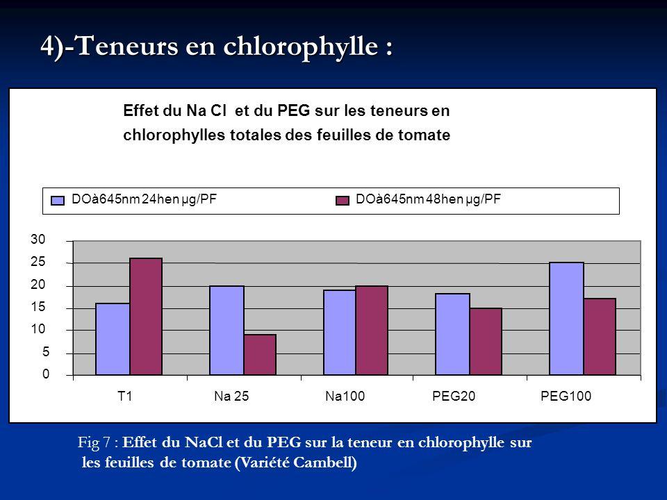 4)-Teneurs en chlorophylle :