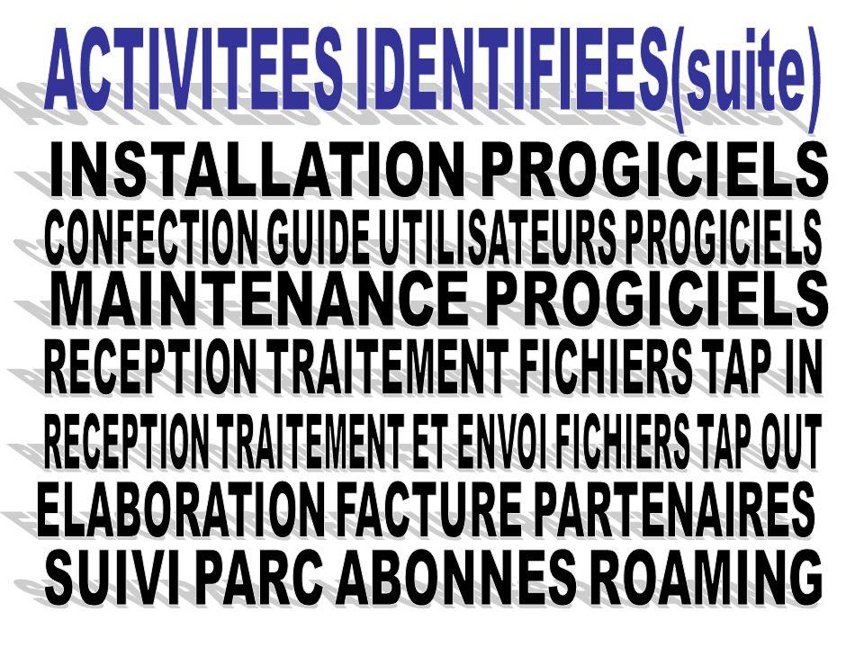 ACTIVITEES IDENTIFIEES(suite)