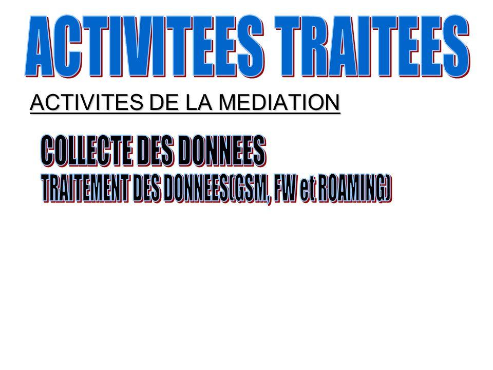 TRAITEMENT DES DONNEES(GSM, FW et ROAMING)