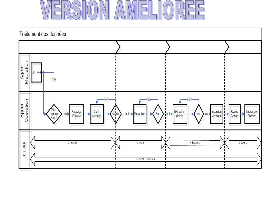 VERSION AMELIOREE