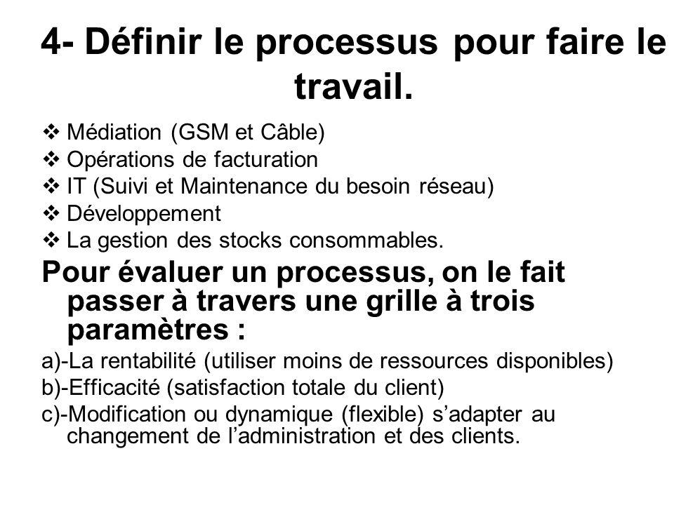 4- Définir le processus pour faire le travail.
