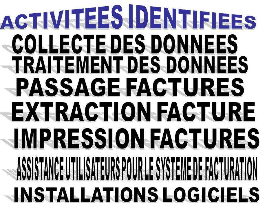 ACTIVITEES IDENTIFIEES
