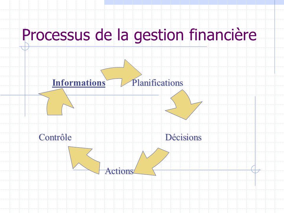 Processus de la gestion financière