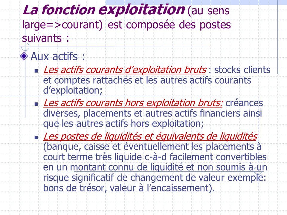 La fonction exploitation (au sens large=>courant) est composée des postes suivants :