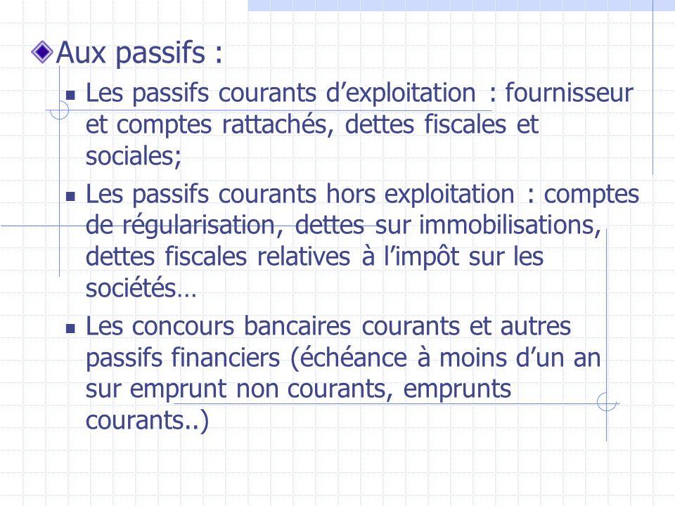 Aux passifs :Les passifs courants d'exploitation : fournisseur et comptes rattachés, dettes fiscales et sociales;