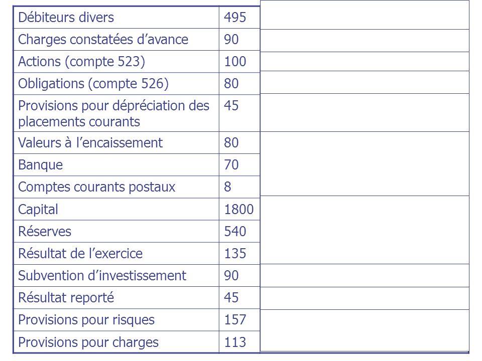 Débiteurs divers495. Autres actifs courants. Charges constatées d'avance. 90. Actions (compte 523) 100.