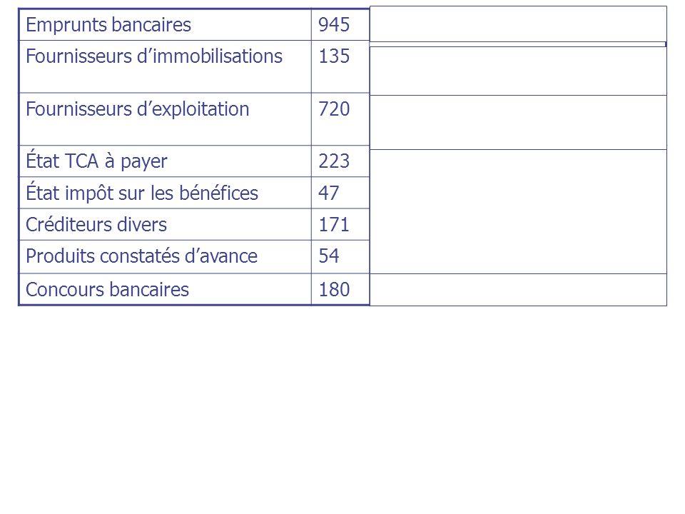 Emprunts bancaires945. Passifs non courants (emprunt) Fournisseurs d'immobilisations. 135. Passifs courants (fournisseurs et comptes rattachés)