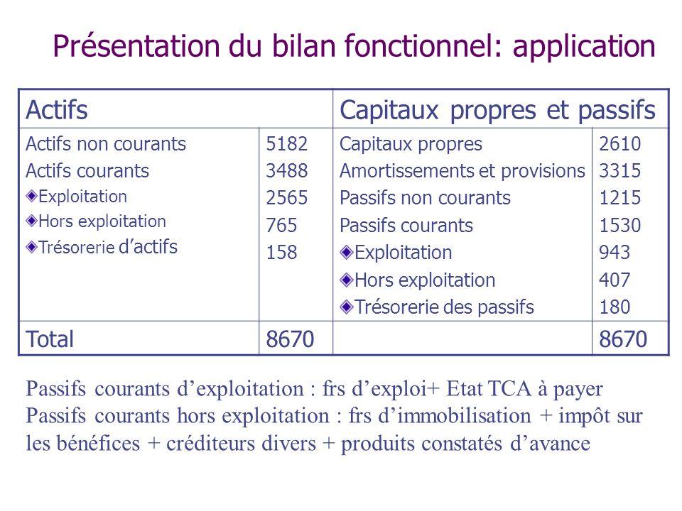 Présentation du bilan fonctionnel: application