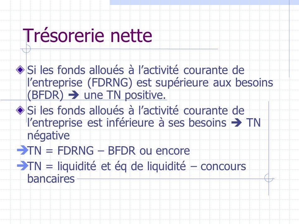 Trésorerie netteSi les fonds alloués à l'activité courante de l'entreprise (FDRNG) est supérieure aux besoins (BFDR)  une TN positive.