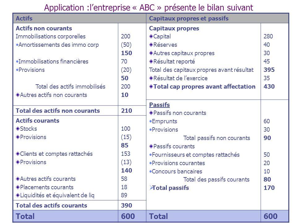 Application :l'entreprise « ABC » présente le bilan suivant