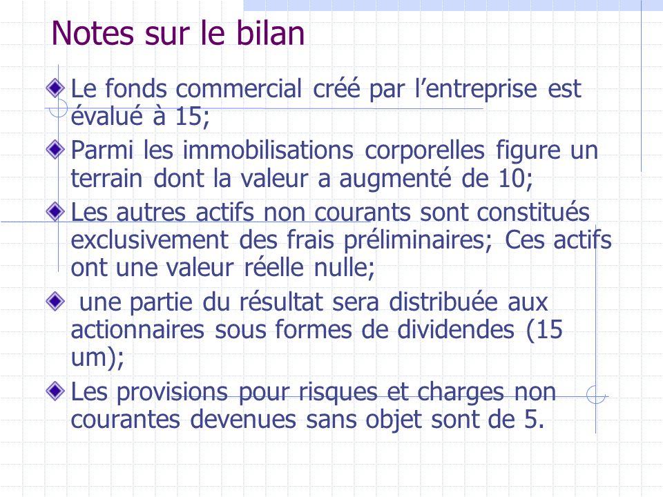 Notes sur le bilan Le fonds commercial créé par l'entreprise est évalué à 15;