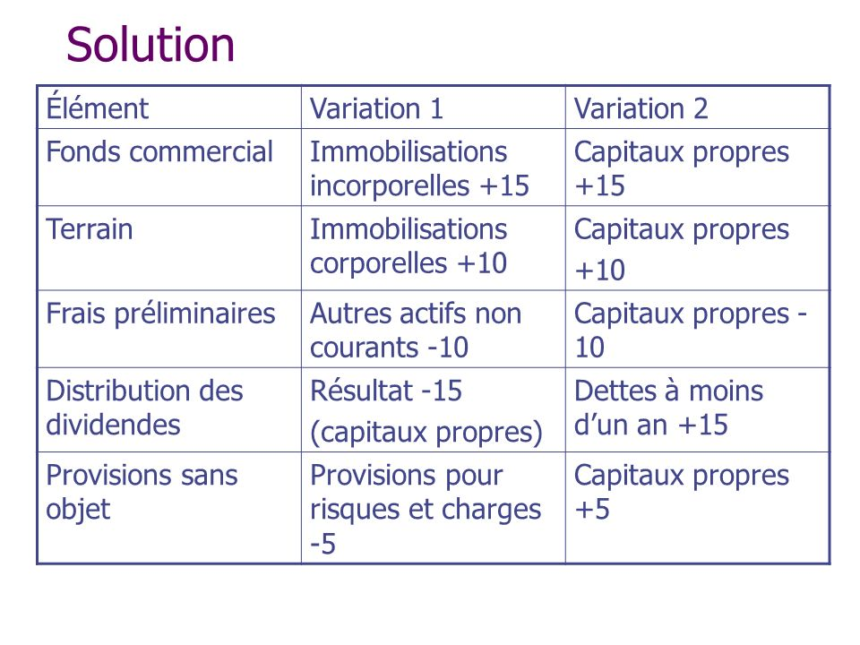 Solution Élément Variation 1 Variation 2 Fonds commercial