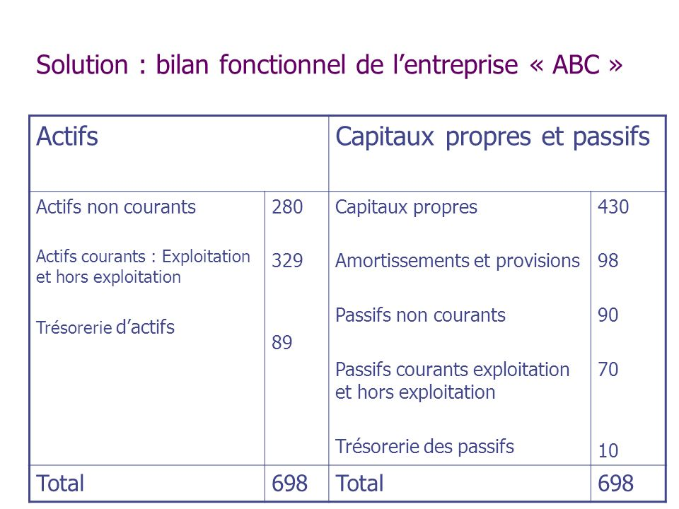 Solution : bilan fonctionnel de l'entreprise « ABC »