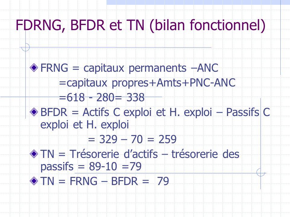 FDRNG, BFDR et TN (bilan fonctionnel)