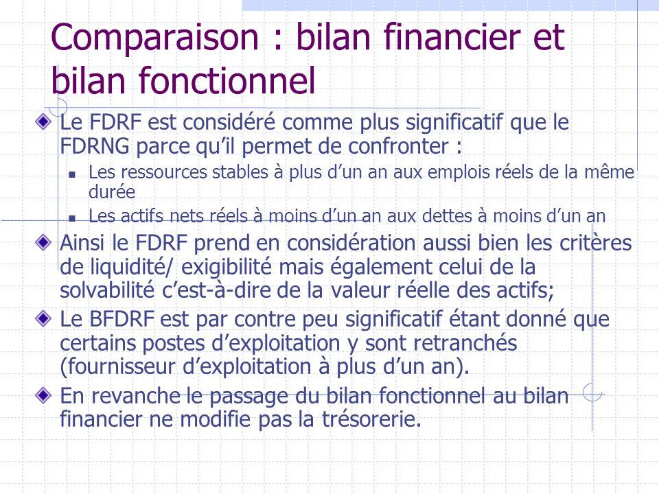 Comparaison : bilan financier et bilan fonctionnel