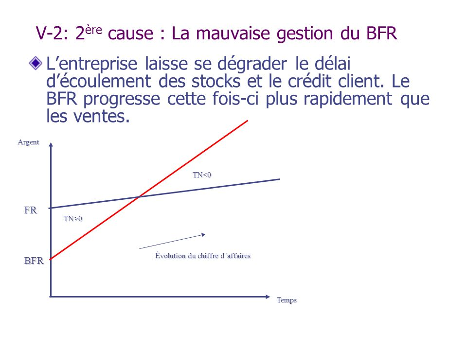 V-2: 2ère cause : La mauvaise gestion du BFR