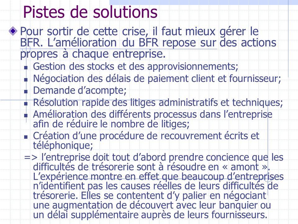 Pistes de solutionsPour sortir de cette crise, il faut mieux gérer le BFR. L'amélioration du BFR repose sur des actions propres à chaque entreprise.
