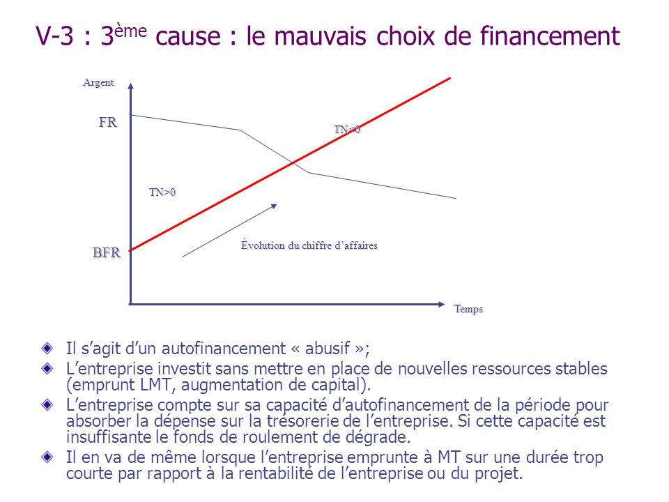 V-3 : 3ème cause : le mauvais choix de financement