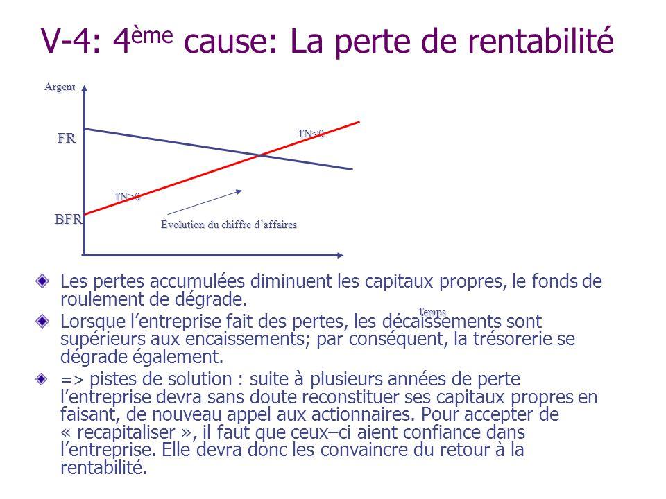 V-4: 4ème cause: La perte de rentabilité