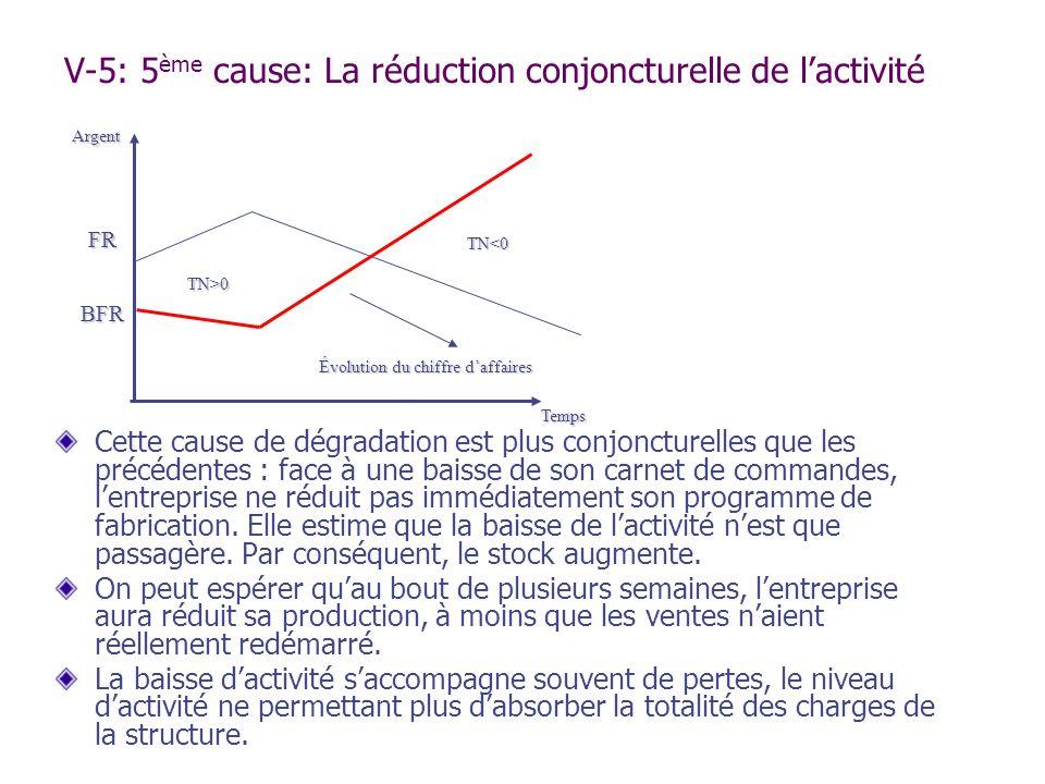 V-5: 5ème cause: La réduction conjoncturelle de l'activité