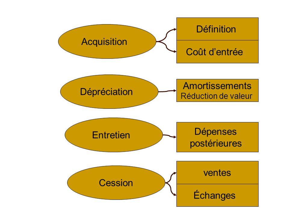 Définition Acquisition Coût d'entrée Dépréciation Amortissements