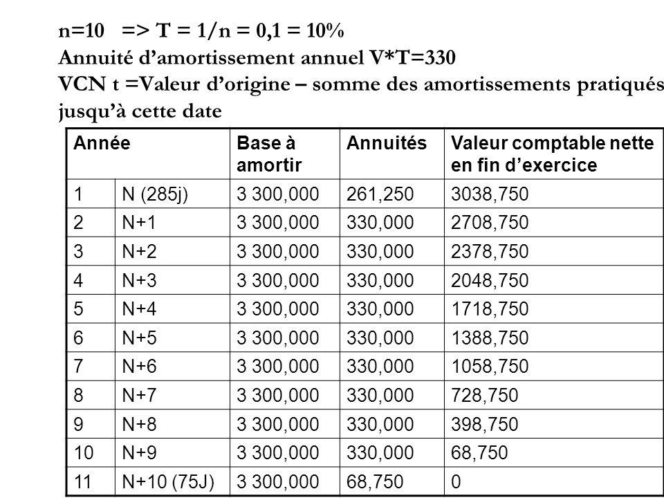 n=10 => T = 1/n = 0,1 = 10% Annuité d'amortissement annuel V
