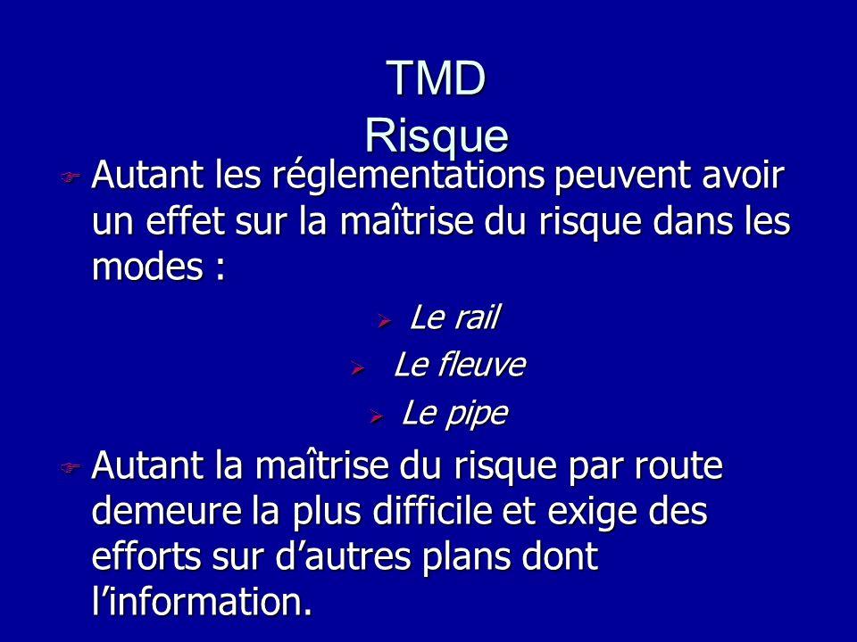 TMD RisqueAutant les réglementations peuvent avoir un effet sur la maîtrise du risque dans les modes :