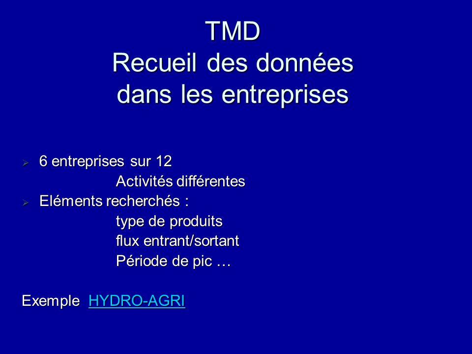 TMD Recueil des données dans les entreprises