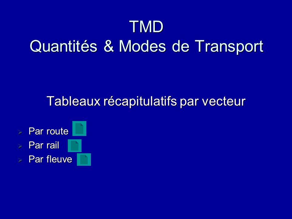 TMD Quantités & Modes de Transport