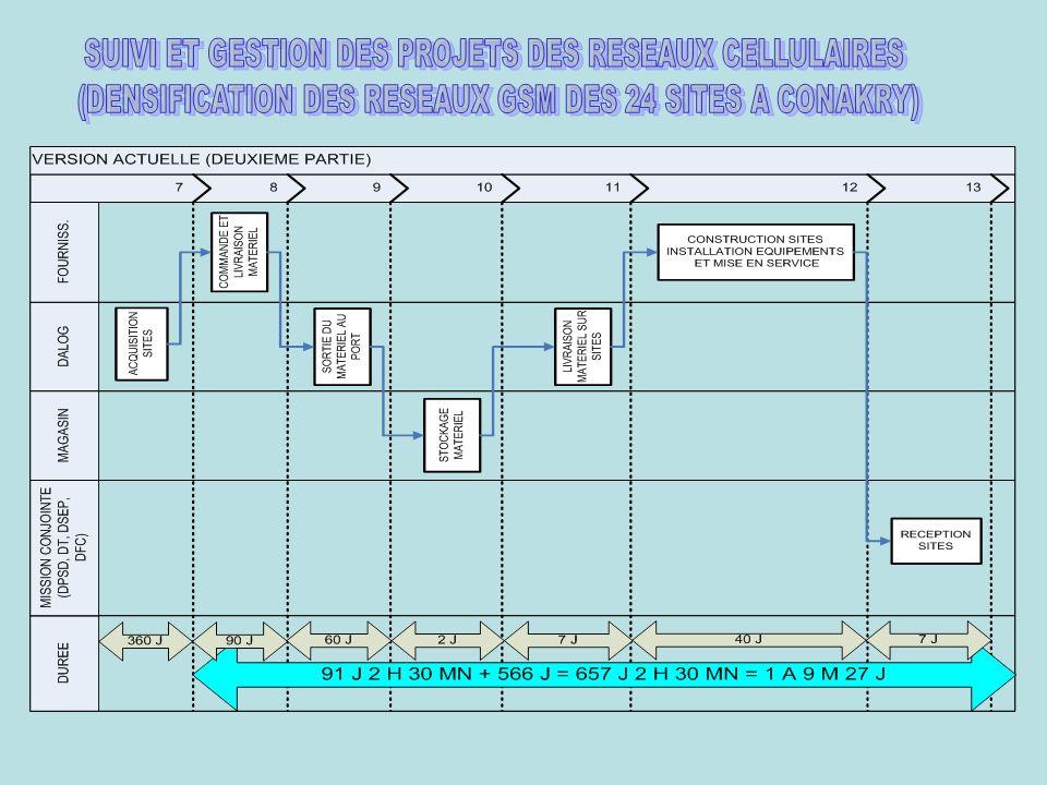 SUIVI ET GESTION DES PROJETS DES RESEAUX CELLULAIRES