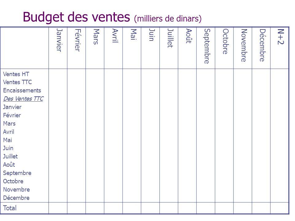 Budget des ventes (milliers de dinars)