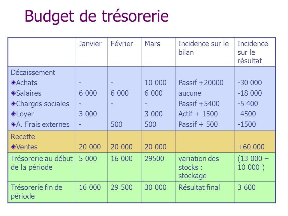 Budget de trésorerie Janvier Février Mars Incidence sur le bilan