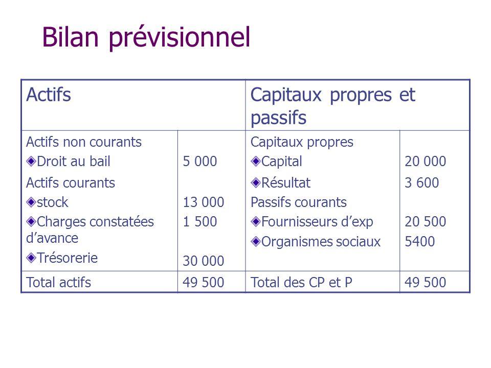 Bilan prévisionnel Actifs Capitaux propres et passifs