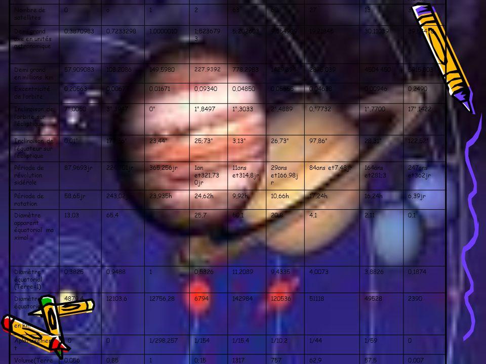 Demi grand axe en unités astronomique 0,3870983 0,7233298 1,0000010