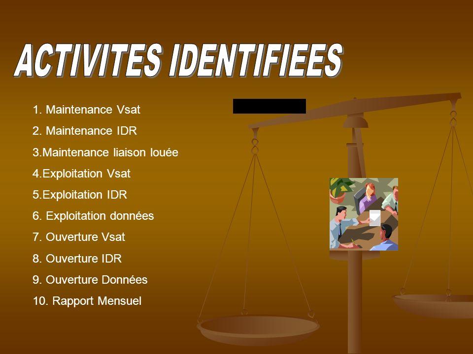 ACTIVITES IDENTIFIEES