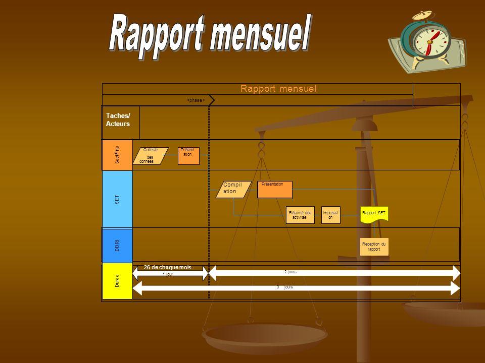 Rapport mensuel Rapport mensuel Taches/Acteurs Compilation