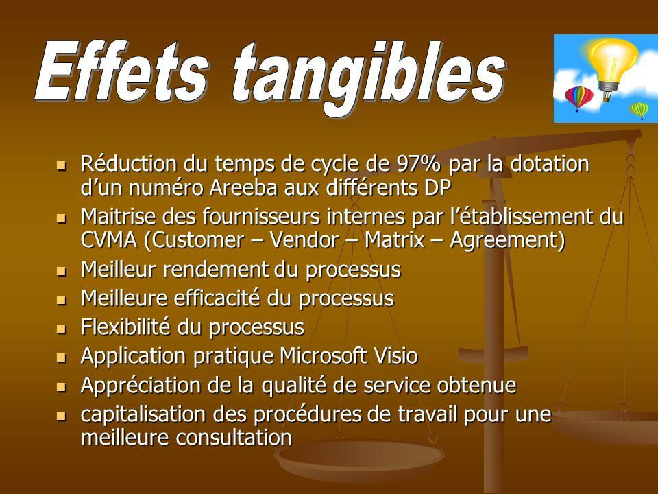 Effets tangibles Réduction du temps de cycle de 97% par la dotation d'un numéro Areeba aux différents DP.