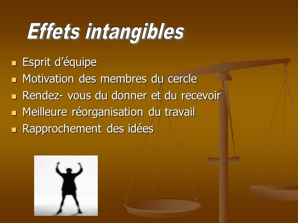 Effets intangibles Esprit d'équipe Motivation des membres du cercle