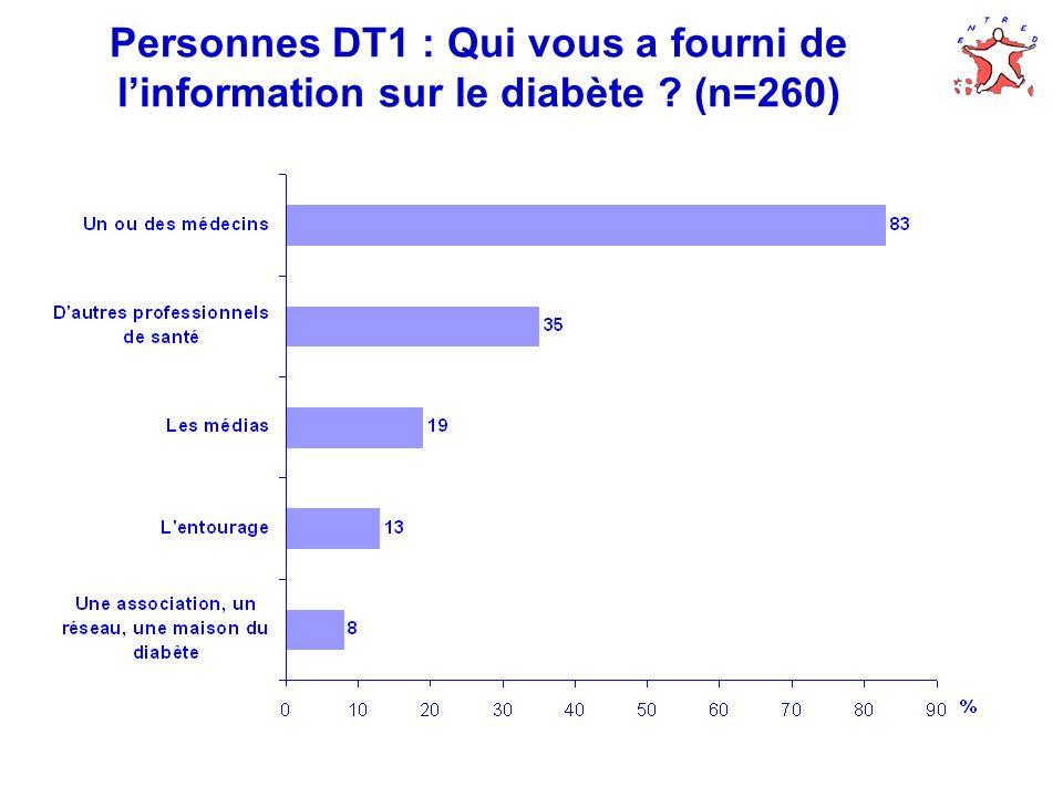 Personnes DT1 : Qui vous a fourni de l'information sur le diabète