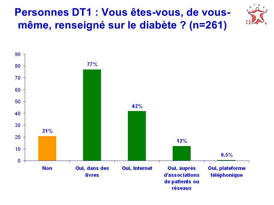 Personnes DT1 : Vous êtes-vous, de vous-même, renseigné sur le diabète