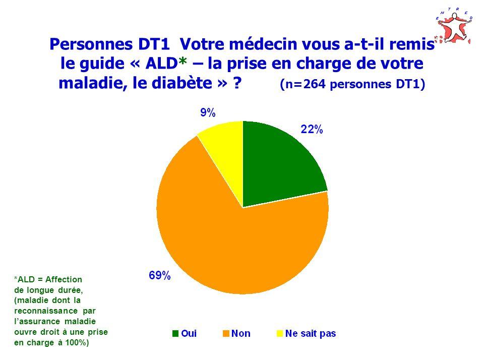 Personnes DT1 Votre médecin vous a-t-il remis le guide « ALD
