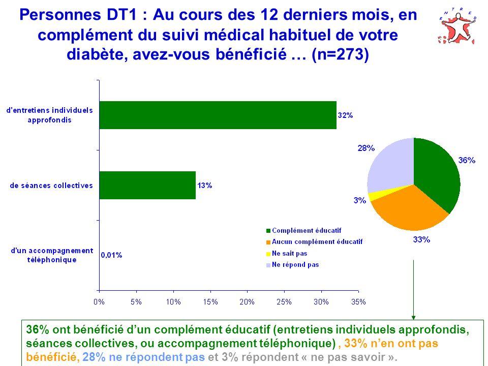 Personnes DT1 : Au cours des 12 derniers mois, en complément du suivi médical habituel de votre diabète, avez-vous bénéficié … (n=273)