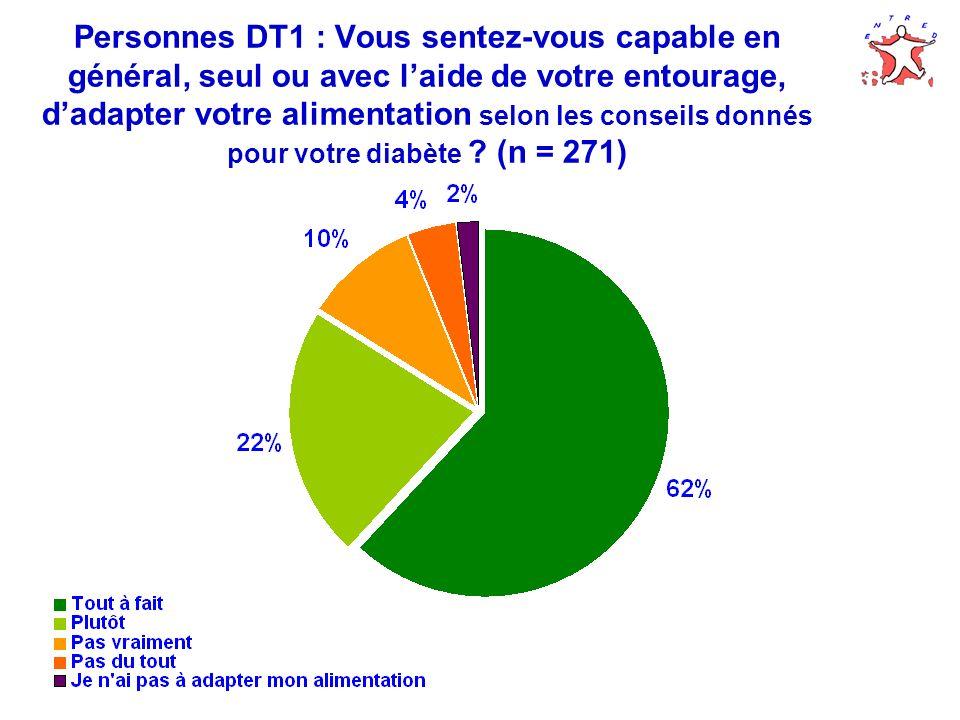 Personnes DT1 : Vous sentez-vous capable en général, seul ou avec l'aide de votre entourage, d'adapter votre alimentation selon les conseils donnés pour votre diabète (n = 271)