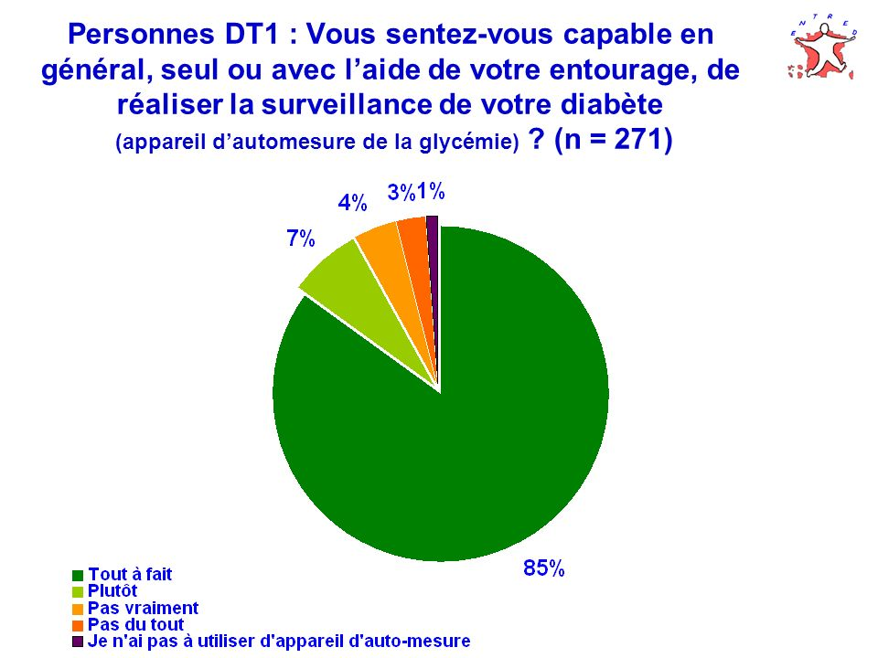 Personnes DT1 : Vous sentez-vous capable en général, seul ou avec l'aide de votre entourage, de réaliser la surveillance de votre diabète (appareil d'automesure de la glycémie) (n = 271)