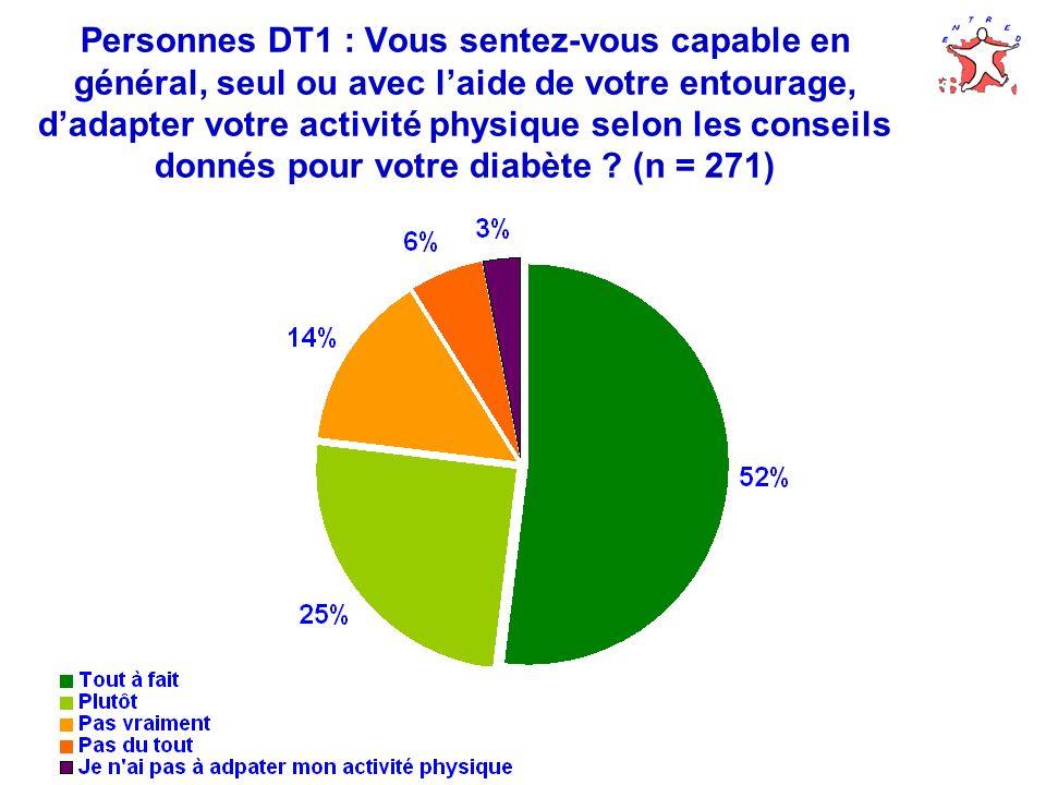 Personnes DT1 : Vous sentez-vous capable en général, seul ou avec l'aide de votre entourage, d'adapter votre activité physique selon les conseils donnés pour votre diabète (n = 271)