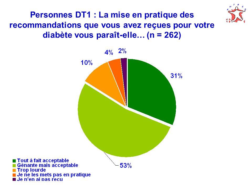 Personnes DT1 : La mise en pratique des recommandations que vous avez reçues pour votre diabète vous paraît-elle… (n = 262)