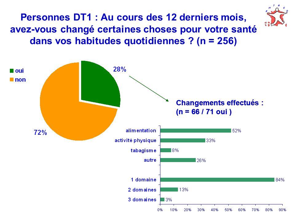 Personnes DT1 : Au cours des 12 derniers mois, avez-vous changé certaines choses pour votre santé dans vos habitudes quotidiennes (n = 256)