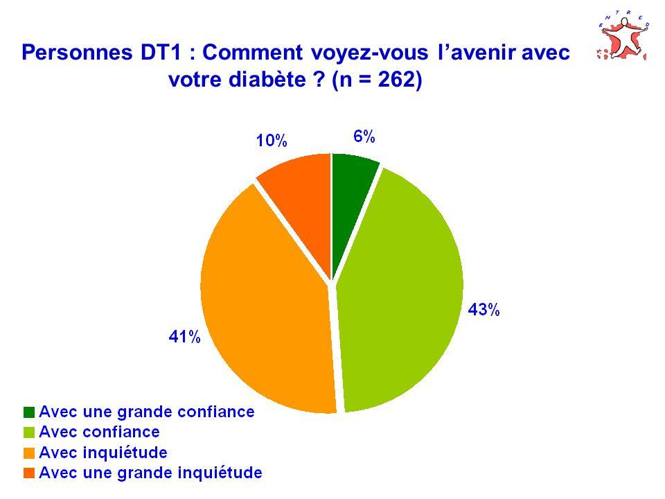 Personnes DT1 : Comment voyez-vous l'avenir avec votre diabète