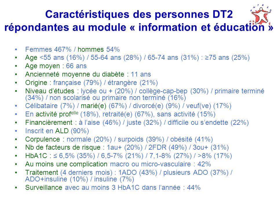 Caractéristiques des personnes DT2 répondantes au module « information et éducation »