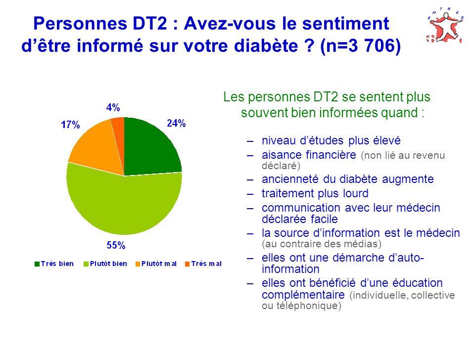 Personnes DT2 : Avez-vous le sentiment d'être informé sur votre diabète (n=3 706)